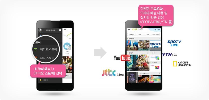 1. ���÷��� �ڽ� ������ ���� ����� ���� 2. �پ��� ���ȭ, ���, ����, ��ť �� �ǽð� ��� ����(SPOTV, JTBC, YTN ��)