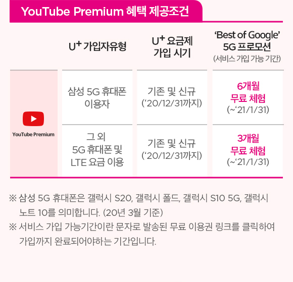 YouTube Premium 혜택 제공조건