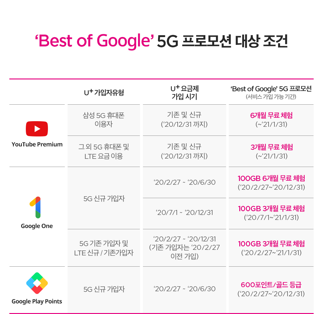 'Best of Google' 5G 프로모션 대상 조건