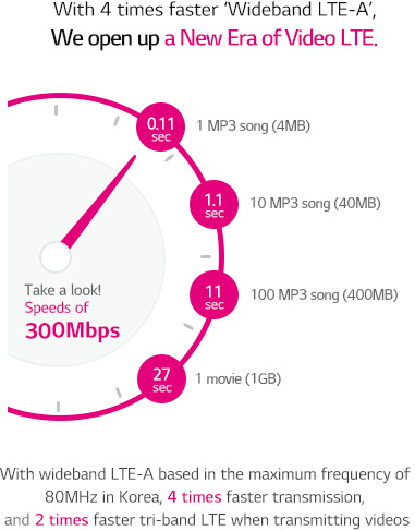 With 4 times faster ��Wideband LTE-A��, We open up a New Era of Video LTE. With wideband LTE-A based in the maximum frequency of 90MHz in Korea, 4 times faster transmission, and 2 times faster tri-band LTE when transmitting videos.