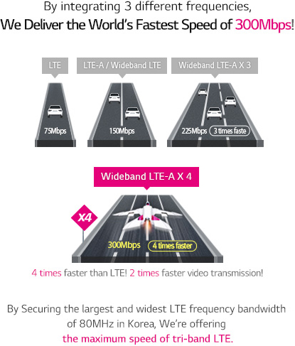 By integrating 3 different frequencies, We Deliver the World��s Fastest Speed of 300Mbps! By Securing the largest and widest LTE frequency bandwidth of 80MHz in Korea, We're offering the maximum speed of tri-band LTE.