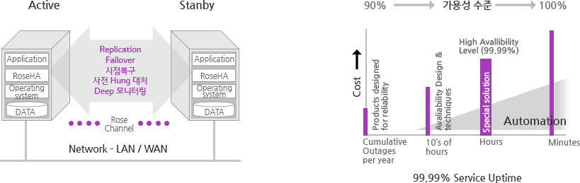 Network - LAN / WAN :  Active > Stanby Replication Failover 시점복구 사전 Hung 대처Deep 모니터링(Rose Channel), 99.99% Service Uptime