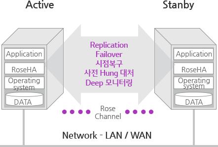 Network - LAN / WAN :  Active > Stanby Replication Failover 시점복구 사전 Hung 대처Deep 모니터링(Rose Channel)