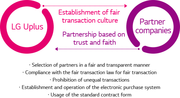 LG U+(Establishment of transaction culture), Partner companies(Partnership based on trust and faith). 1.Selection of partners in a fair and transparent manner, 2.Compliance with the fair transaction, 3.Prohibition of unequal transactions, 4.Establishment and operation of the electronic purchase system, 5.Usage of th standard contract form