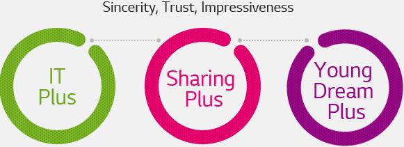 Blueprint For Strengthening Social Sharing Initiatives