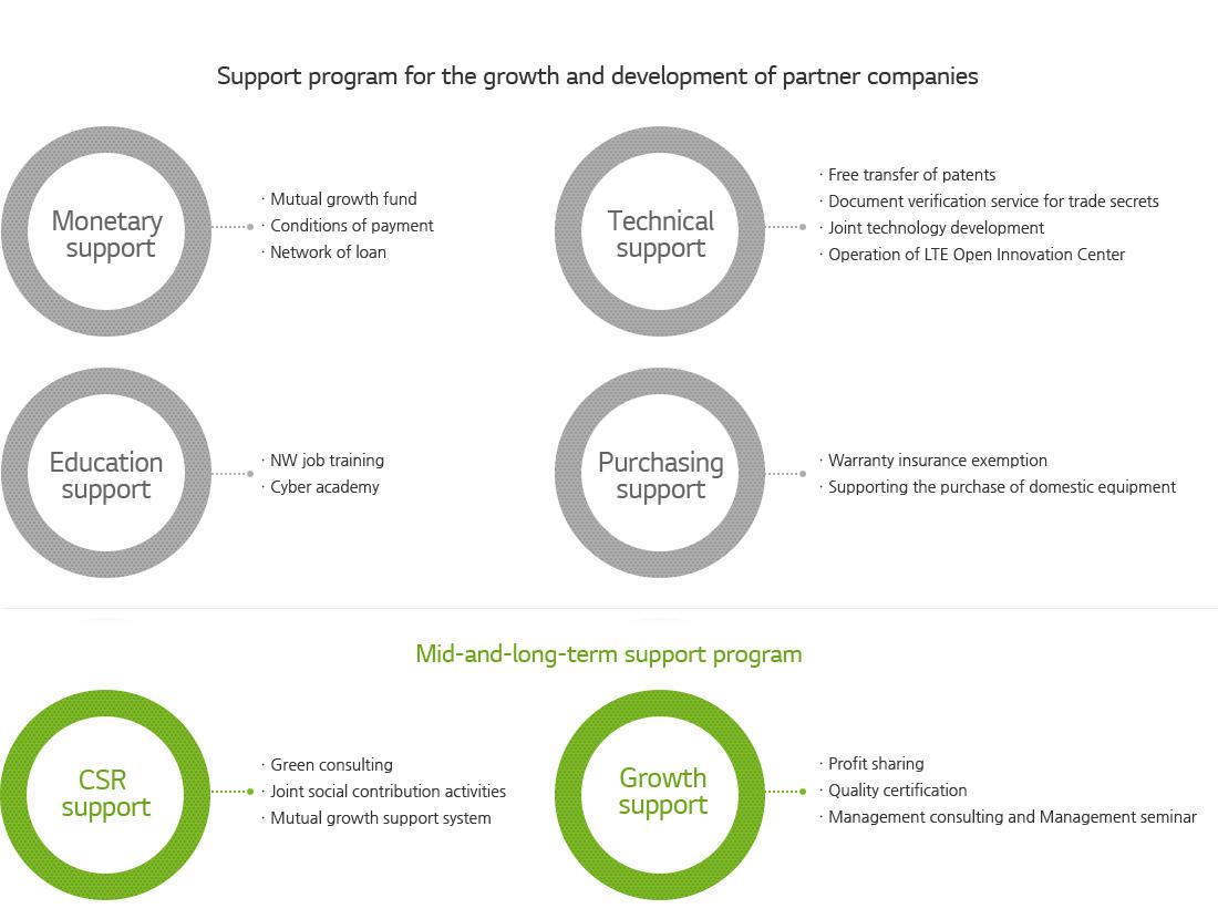 Stakeholder Values < Sustainability < Sustainability < Home < LG U+