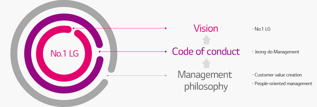 No.1 LG. 1.Vision(No.1 LG), 2.Code of conduct(Jeong-do Management), 3.Management philosophy(Customer value creation, People-oriented management)