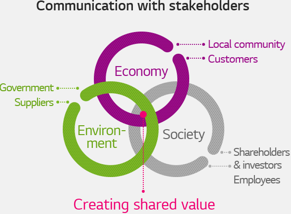communicaion with stakehokders. Creating shared value:1.Economy(Local community, Customers), 2.Society(Shareholders & investors, Employees), 3.Environment(Government, Suppliers)